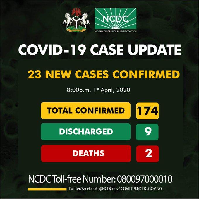 Akwa Ibom records 5 cases of coronavirus