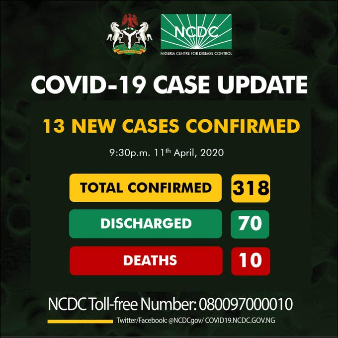 NCDC records 13 fresh cases of COVID-19 as total cases in Nigeria rises to 318
