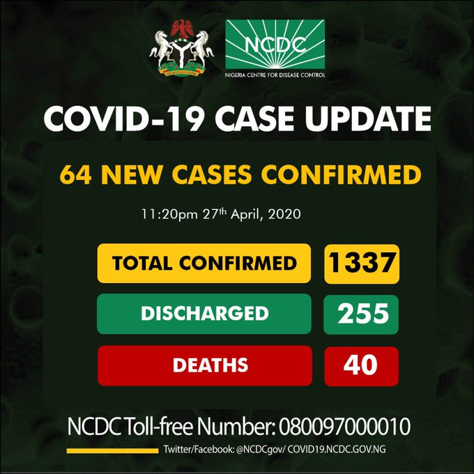 NCDC Confirms 64 new cases of COVID19, total cases now 1337