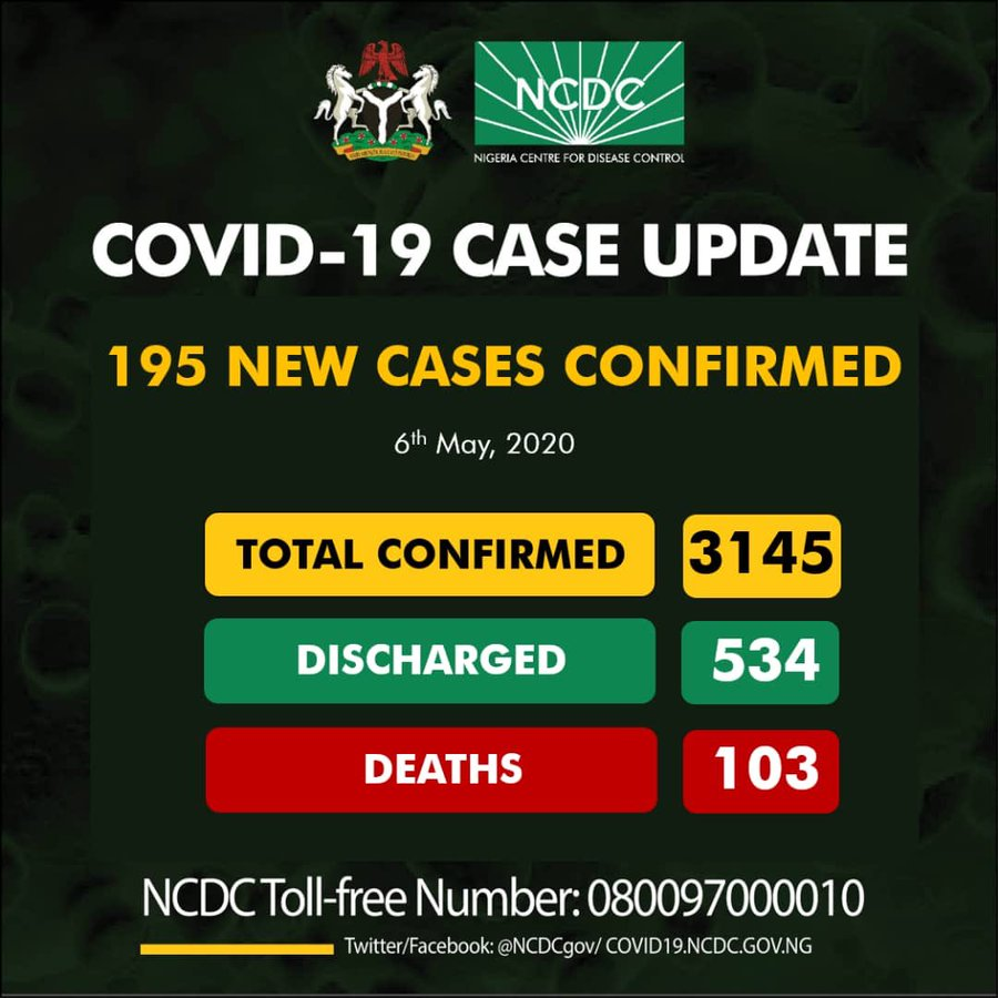 NCDC confirms 195 new cases of COVID-19, total cases now 3145