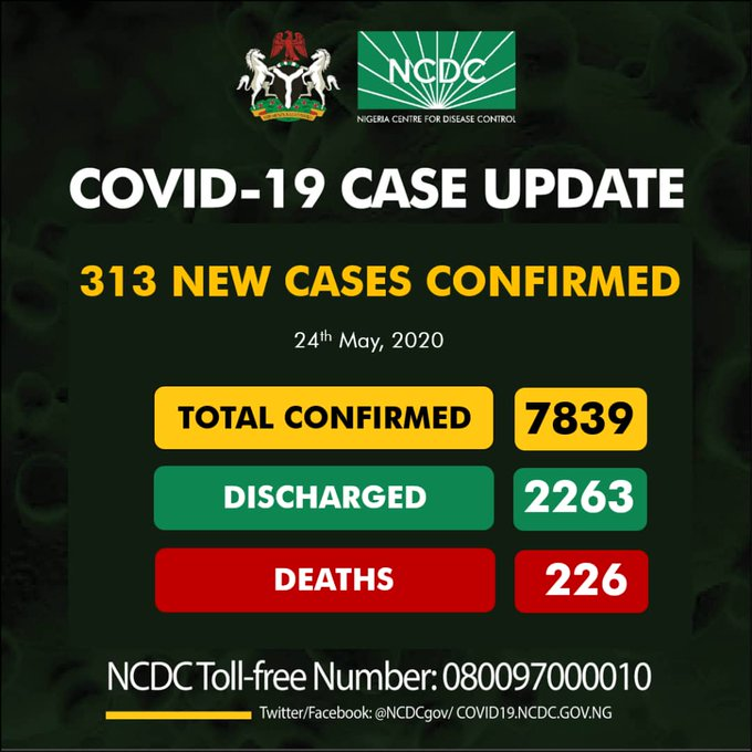 NCDC confirms 313 new cases of coronavirus